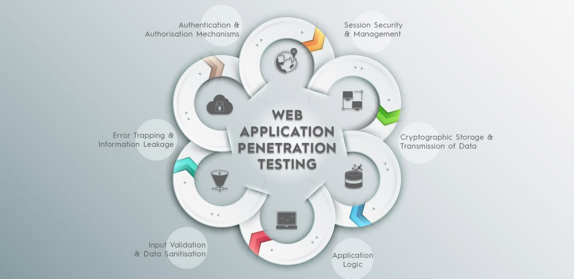 Beginners Guide to web application Penetration Testing